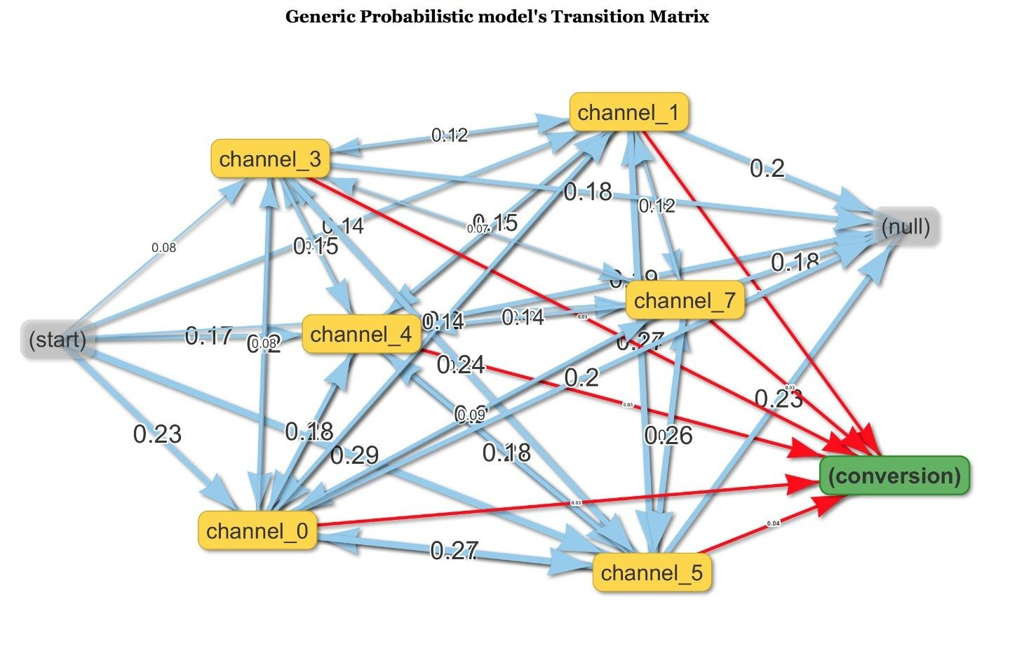 Marketing Multi-Channel Attribution model with R (part 1: Markov